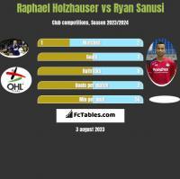 Raphael Holzhauser vs Ryan Sanusi h2h player stats