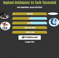 Raphael Holzhauser vs Tarik Tissoudali h2h player stats