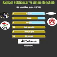 Raphael Holzhauser vs Amine Benchaib h2h player stats
