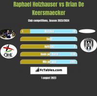 Raphael Holzhauser vs Brian De Keersmaecker h2h player stats