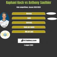 Raphael Koch vs Anthony Sauthier h2h player stats