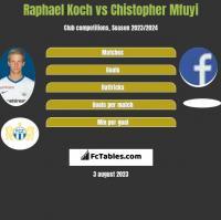 Raphael Koch vs Chistopher Mfuyi h2h player stats