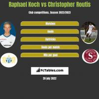 Raphael Koch vs Christopher Routis h2h player stats