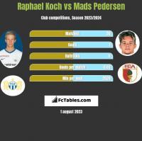 Raphael Koch vs Mads Pedersen h2h player stats