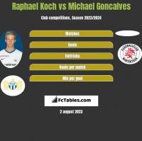 Raphael Koch vs Michael Goncalves h2h player stats