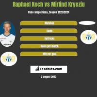 Raphael Koch vs Mirlind Kryeziu h2h player stats