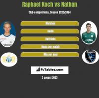 Raphael Koch vs Nathan h2h player stats