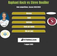 Raphael Koch vs Steve Rouiller h2h player stats