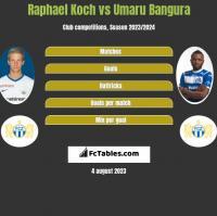 Raphael Koch vs Umaru Bangura h2h player stats