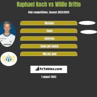 Raphael Koch vs Willie Britto h2h player stats