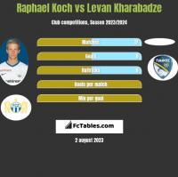 Raphael Koch vs Levan Kharabadze h2h player stats