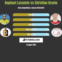 Raphael Lecomte vs Christian Bruels h2h player stats