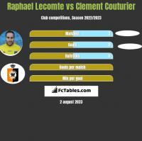 Raphael Lecomte vs Clement Couturier h2h player stats