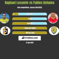 Raphael Lecomte vs Fabien Antunes h2h player stats