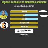 Raphael Lecomte vs Mohamed Soumare h2h player stats