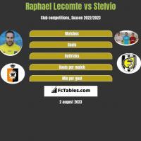 Raphael Lecomte vs Stelvio h2h player stats