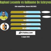 Raphael Lecomte vs Guillaume De Schryver h2h player stats