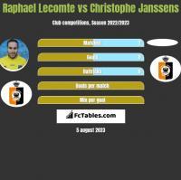 Raphael Lecomte vs Christophe Janssens h2h player stats