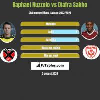 Raphael Nuzzolo vs Diafra Sakho h2h player stats