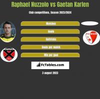 Raphael Nuzzolo vs Gaetan Karlen h2h player stats