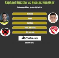 Raphael Nuzzolo vs Nicolas Hunziker h2h player stats