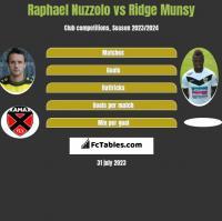 Raphael Nuzzolo vs Ridge Munsy h2h player stats