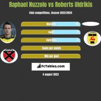Raphael Nuzzolo vs Roberts Uldrikis h2h player stats