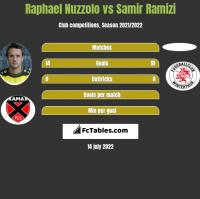 Raphael Nuzzolo vs Samir Ramizi h2h player stats