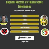 Raphael Nuzzolo vs Taulan Seferi Sulejmanov h2h player stats