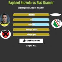 Raphael Nuzzolo vs Blaz Kramer h2h player stats
