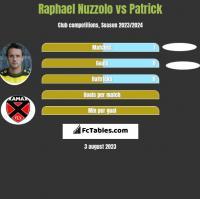 Raphael Nuzzolo vs Patrick h2h player stats