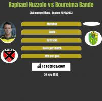 Raphael Nuzzolo vs Boureima Bande h2h player stats