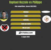 Raphael Nuzzolo vs Philippe h2h player stats