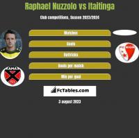 Raphael Nuzzolo vs Itaitinga h2h player stats