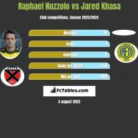 Raphael Nuzzolo vs Jared Khasa h2h player stats