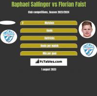 Raphael Sallinger vs Florian Faist h2h player stats