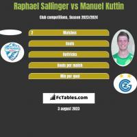Raphael Sallinger vs Manuel Kuttin h2h player stats