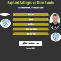 Raphael Sallinger vs Rene Swete h2h player stats