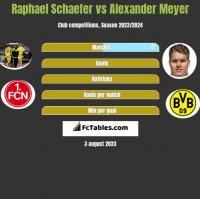 Raphael Schaefer vs Alexander Meyer h2h player stats