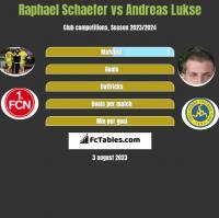 Raphael Schaefer vs Andreas Lukse h2h player stats