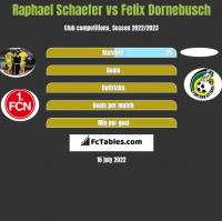 Raphael Schaefer vs Felix Dornebusch h2h player stats