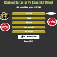 Raphael Schaefer vs Benedikt Willert h2h player stats
