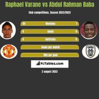 Raphael Varane vs Abdul Baba h2h player stats