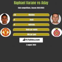 Raphael Varane vs Aday h2h player stats