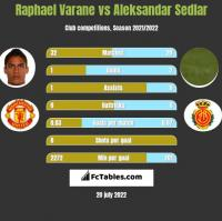 Raphael Varane vs Aleksandar Sedlar h2h player stats