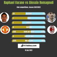 Raphael Varane vs Alessio Romagnoli h2h player stats