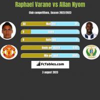Raphael Varane vs Allan Nyom h2h player stats