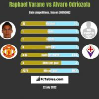 Raphael Varane vs Alvaro Odriozola h2h player stats