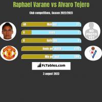 Raphael Varane vs Alvaro Tejero h2h player stats