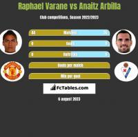 Raphael Varane vs Anaitz Arbilla h2h player stats